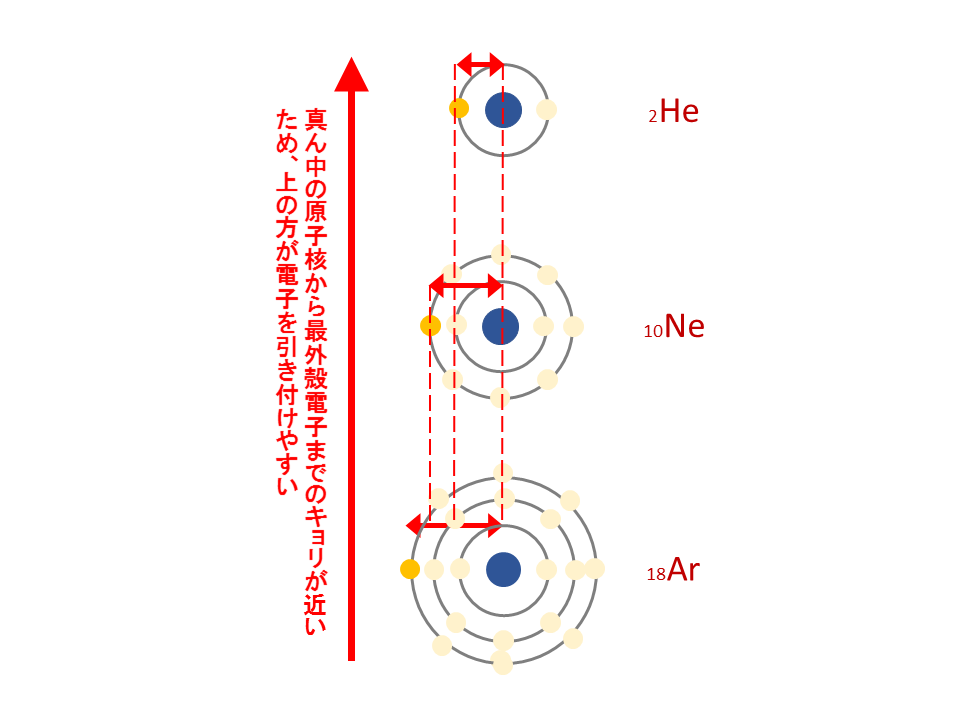 周期表の縦の説明