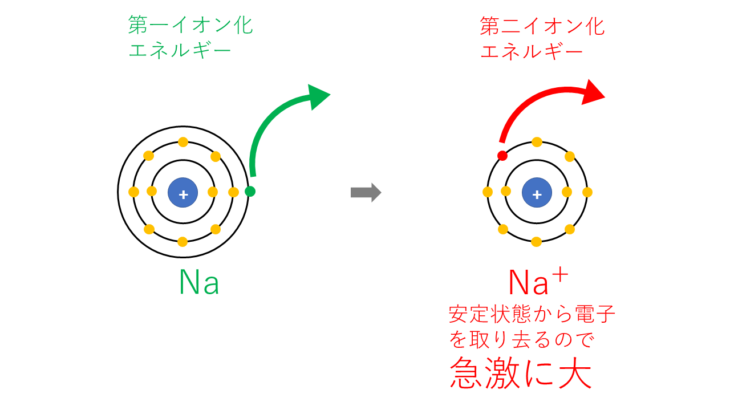 【図解・練習問題付】第nイオン化エネルギーが急激に大きくなる問題を一瞬で解く方法