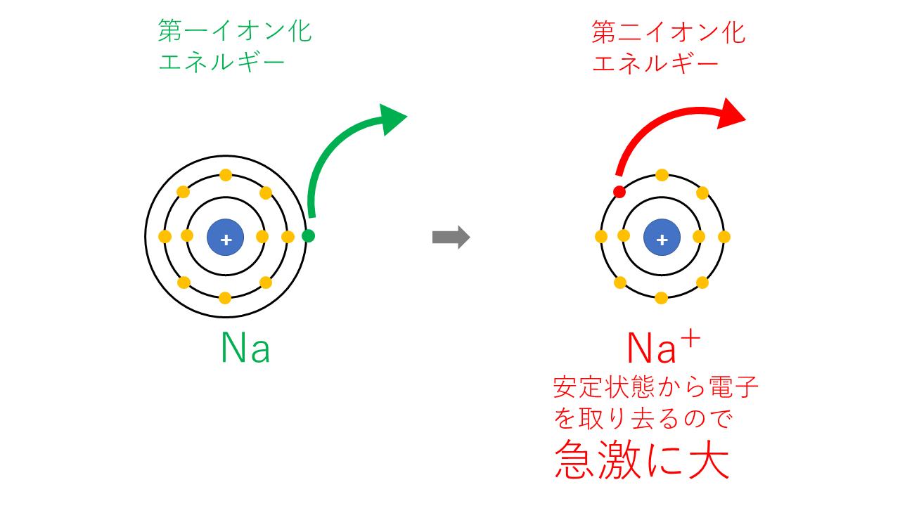 第nイオン化エネルギー(
