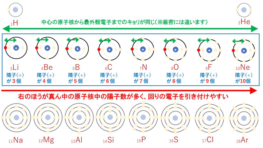周期表の横の説明