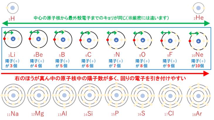 【完全版】イオン化エネルギー・電子親和力・電気陰性度の違いを徹底解説