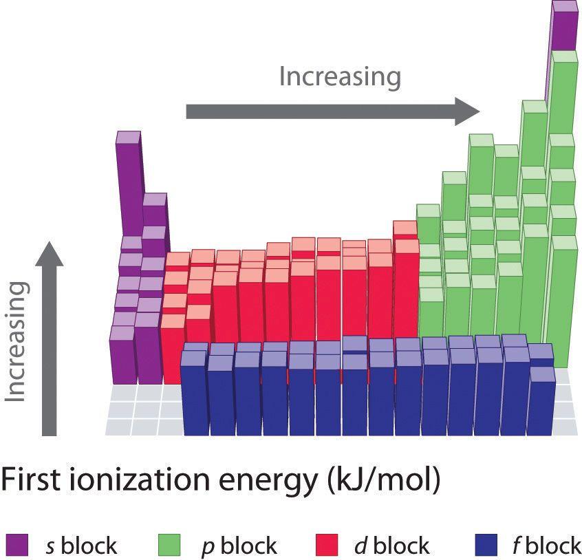 イオン化エネルギー
