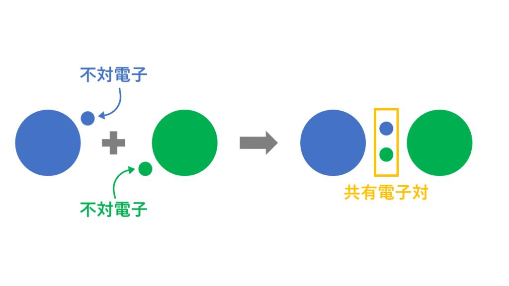 共有結合のイメージ