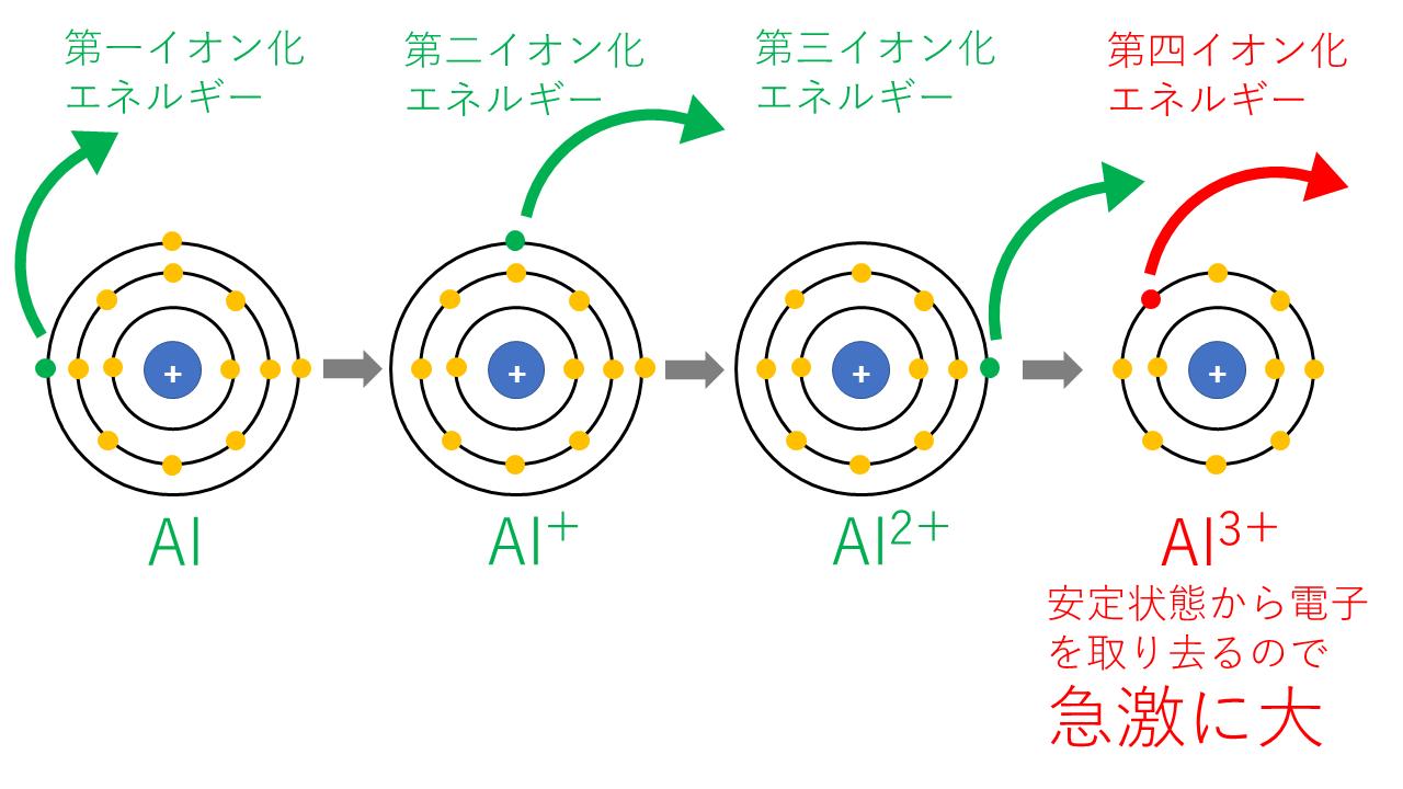 第nイオン化エネルギー(Al)