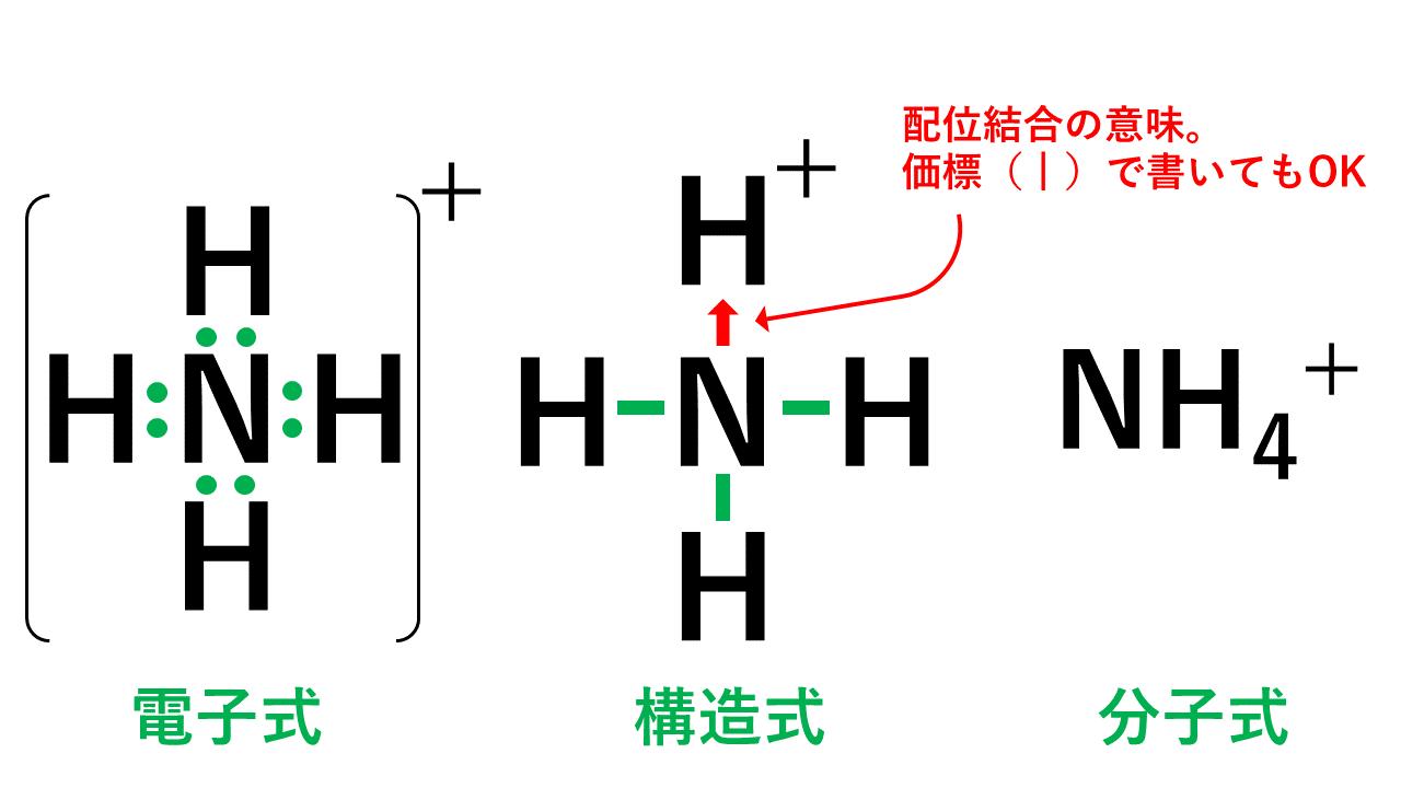 アンモニウムイオンの電子式・構造式・分子式