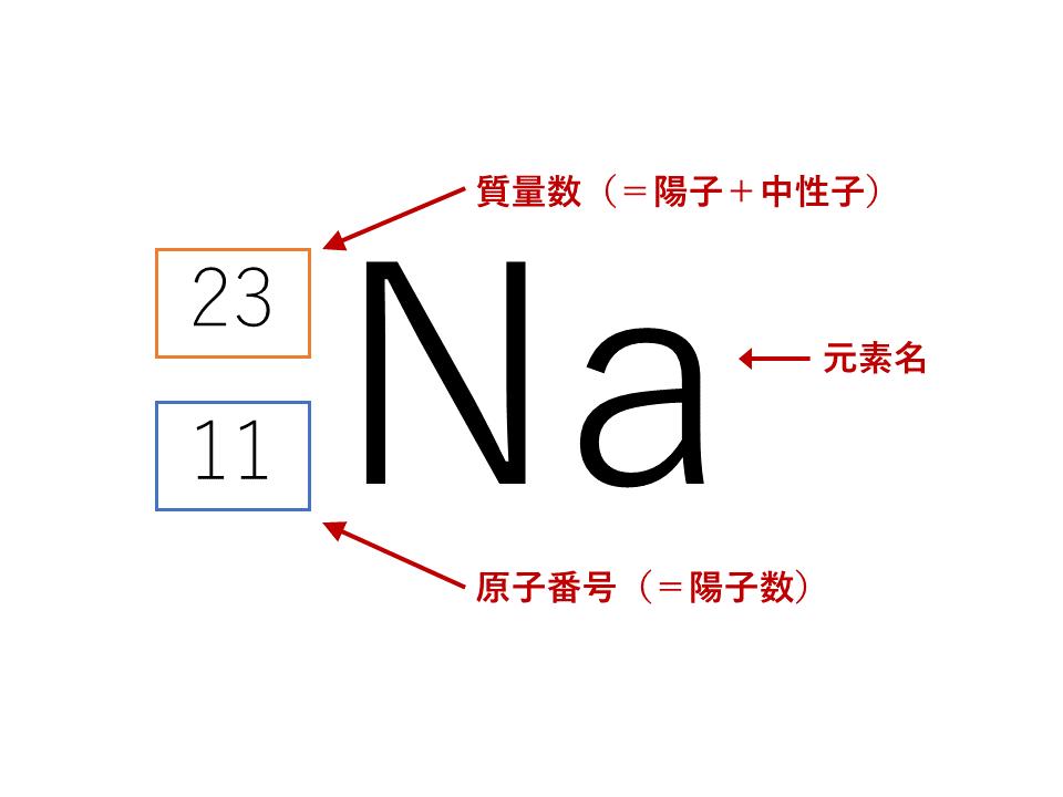 元素記号の書き方