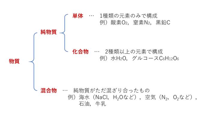 【練習問題付】単体・化合物・純物質・混合物の違いの見分け方と具体例