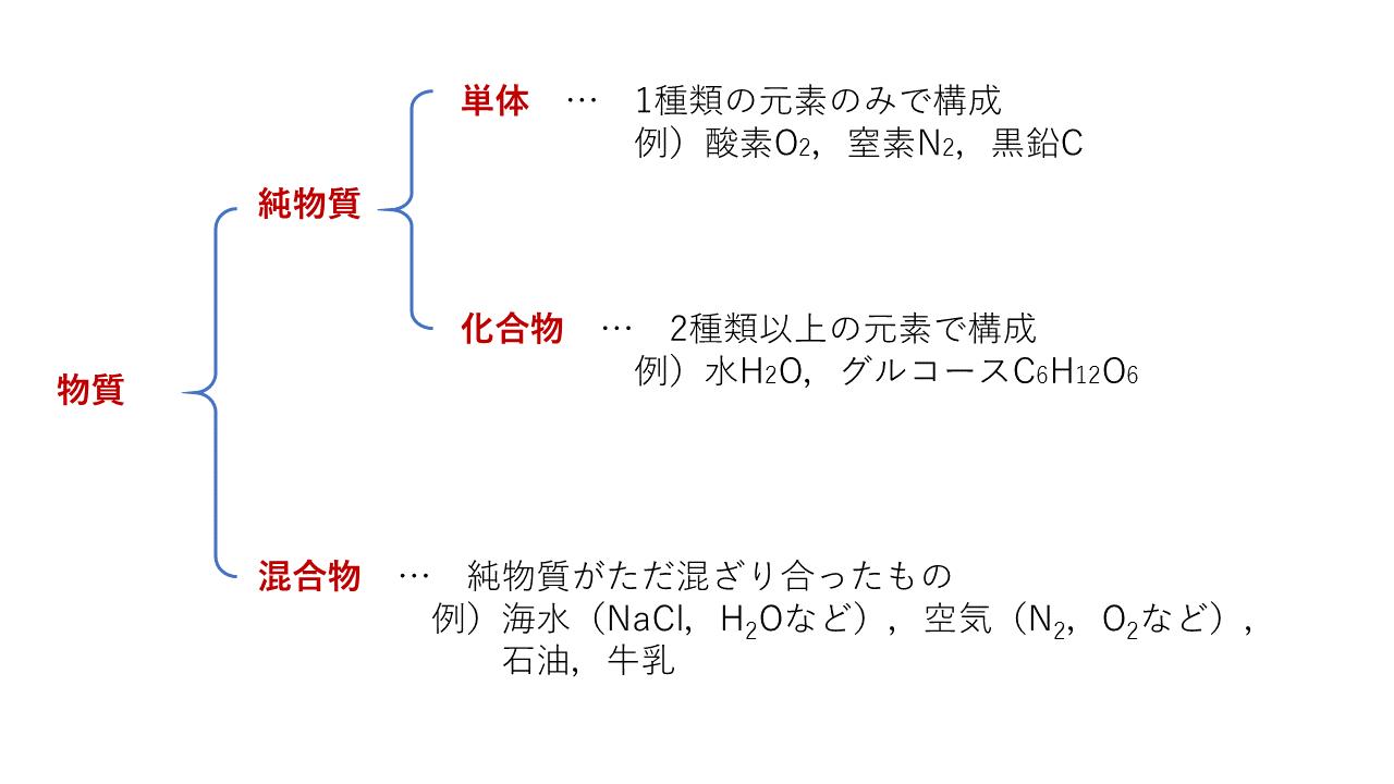 【3分でわかる】単体・化合物・純物質・混合物の違いの見分け方と具体例を練習問題つきで解説