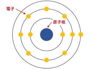 原子核と電子(原子の構造)