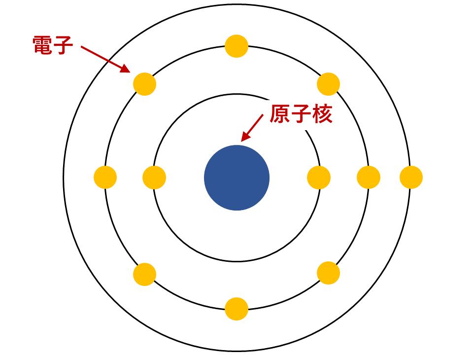 【図解版】原子・分子・元素の違いと原子の構造を解説(陽子・中性子・質量数・原子番号)