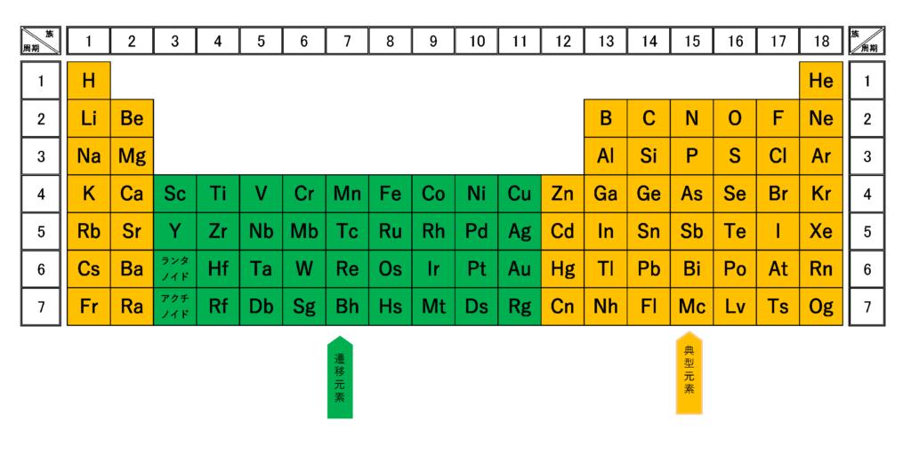 周期表(典型・遷移)