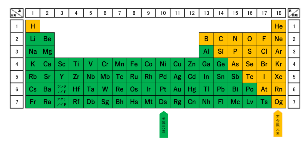 周期表(金属・非金属)