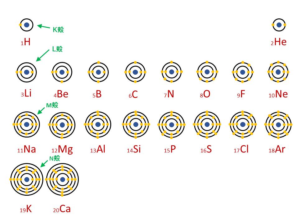 周期表における原子の構造