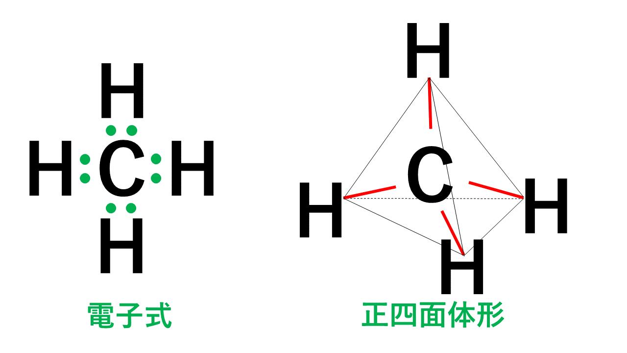 正四面体形のメタン