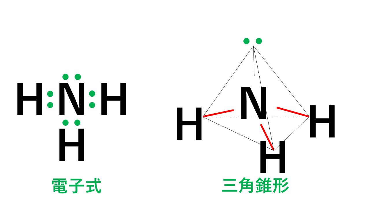 三角錐形のアンモニア