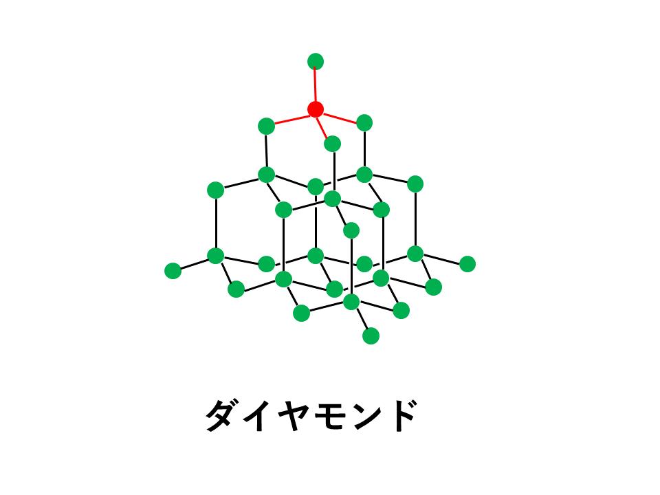 ダイヤモンドの結合(正四面体)