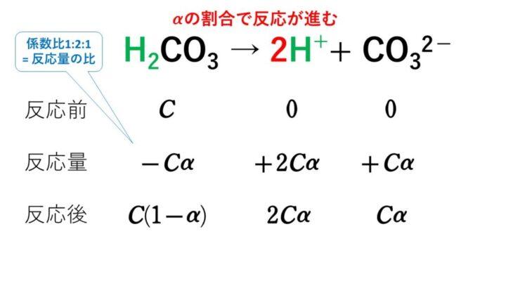 【練習問題付き】水のイオン積とpHとpOHの計算法