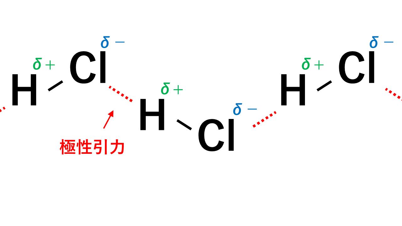 極性引力(HCl)