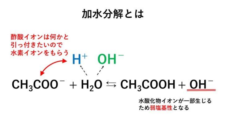 【図解】塩の加水分解と塩の種類と分類・液性を解説