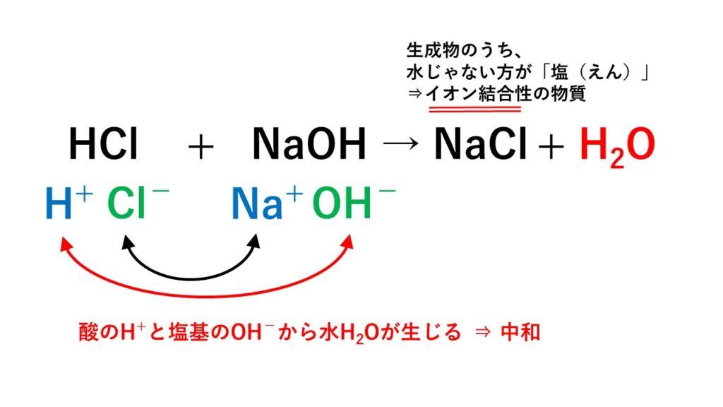 中和反応(塩酸と水酸化ナトリウム)