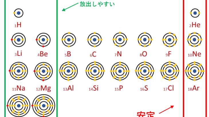 【完全版】受験で必須の単原子イオン・多原子イオンの一覧とラクな覚え方