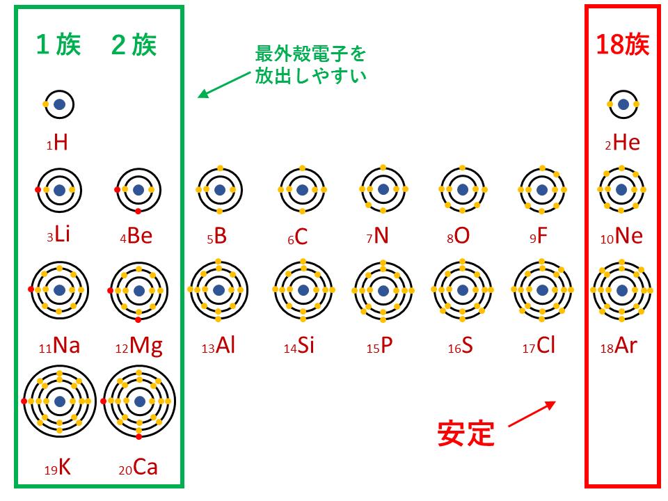 周期表(陽イオンになりやすい)