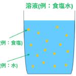 【図解・練習問題付】モル濃度と密度、質量パーセント濃度の考え方を徹底解説