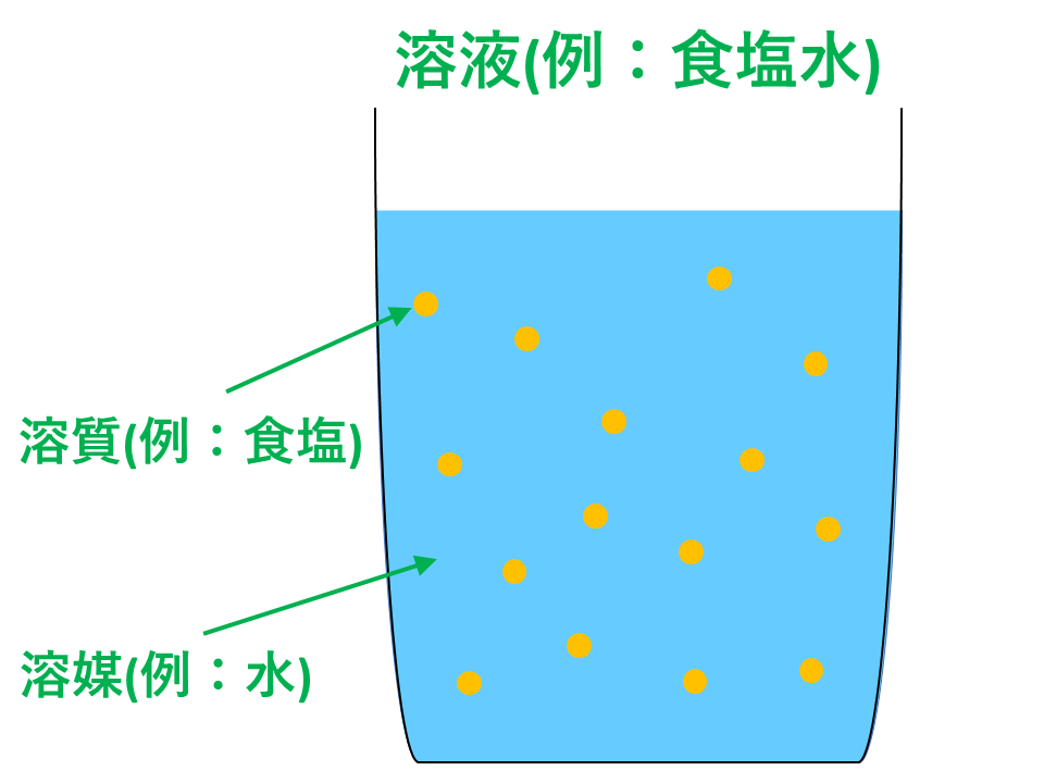 溶質・溶媒・溶液のイメージ図
