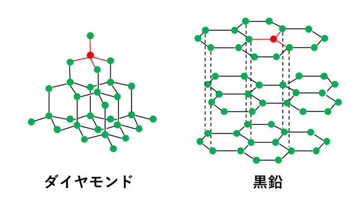 【図解】黒鉛(グラファイト)とダイヤモンドに違いが生じる理由と性質