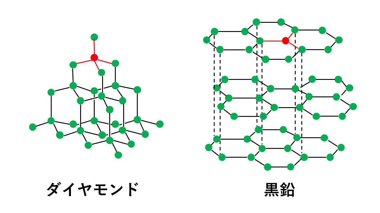 ダイヤモンドと黒鉛の構造(結合の本数の違い)