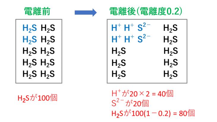【図解】電離度の意味と強酸・強塩基・弱酸・弱塩基と一覧