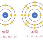 【図解】イオン半径(イオンの大きさ)の周期表での大小関係とその理由を徹底解説