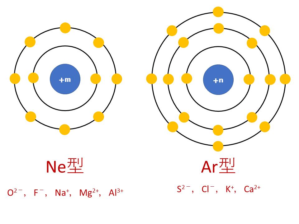 【3分でわかる】イオン半径(イオンの大きさ)の周期表での大小関係とその理由を図で徹底解説