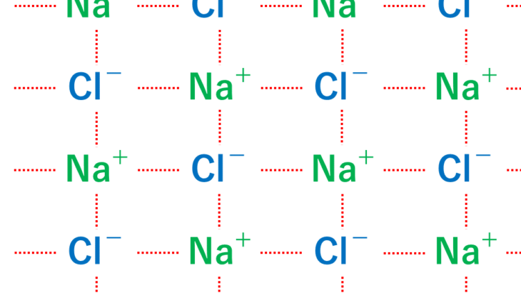 イオン結合のイメージ(NaCl)