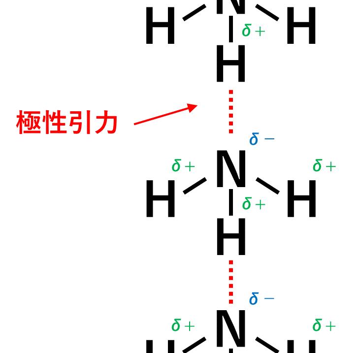 アンモニアの水素結合