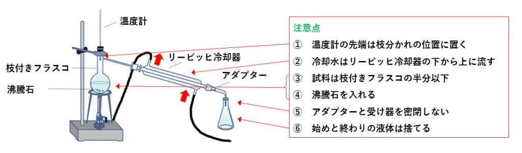 蒸留の図(注意点付き)