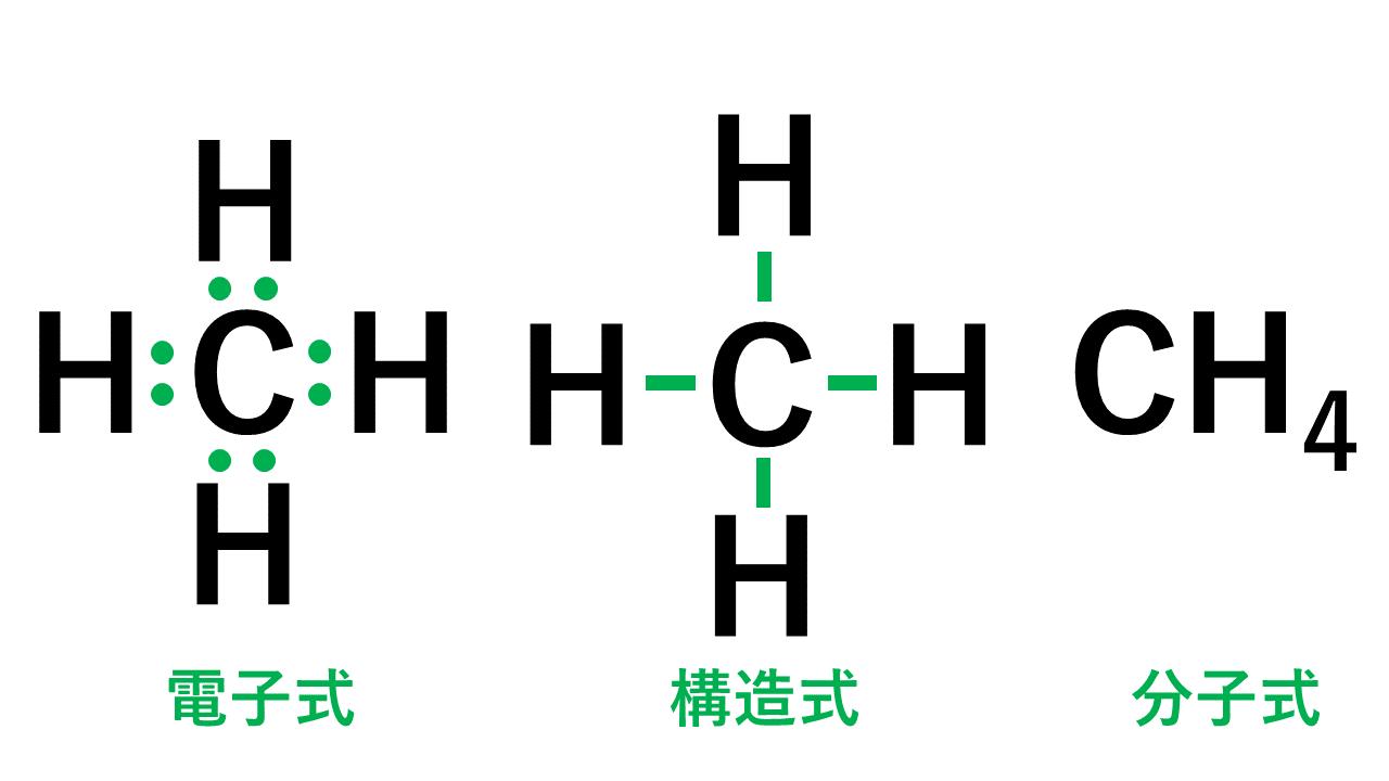 メタンの電子式・構造式・分子式