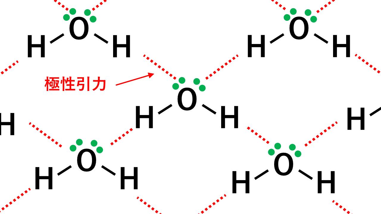 水の水素結合の本数の解説