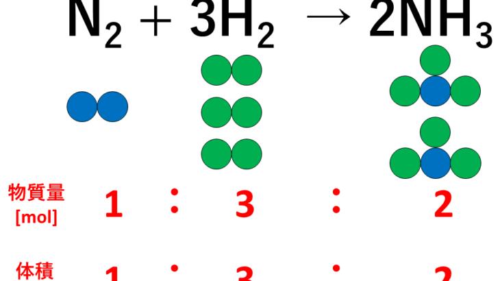 気体反応の法則の説明(アンモニア)
