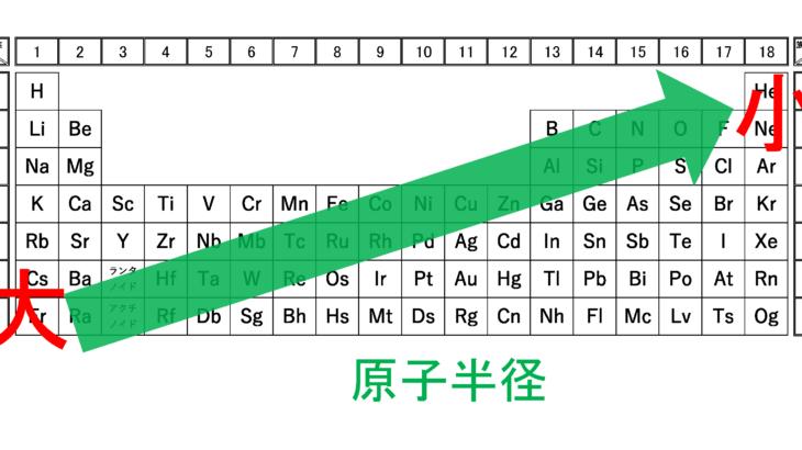 【図解】原子半径(原子の大きさ)の周期表での大小関係とその理由を徹底解説