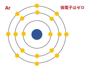 Arの電子配置(価電子ゼロ)