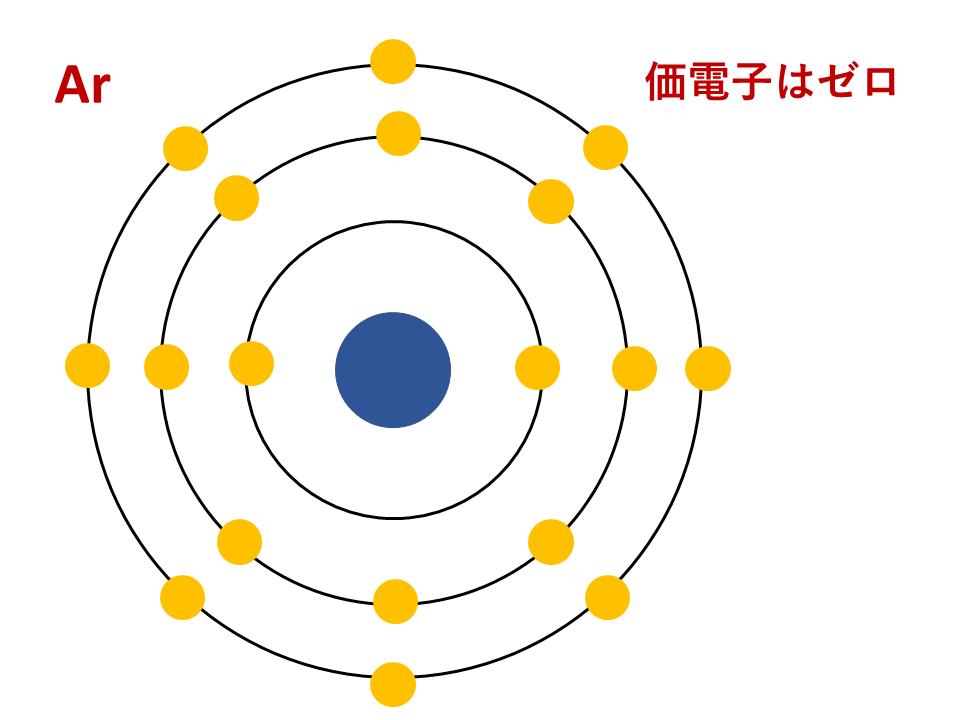 【図解】最外殻電子と価電子の定義と違い⇒結論:希ガスで異なります