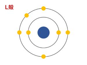 窒素のL殻の電子配置