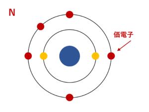 窒素の価電子