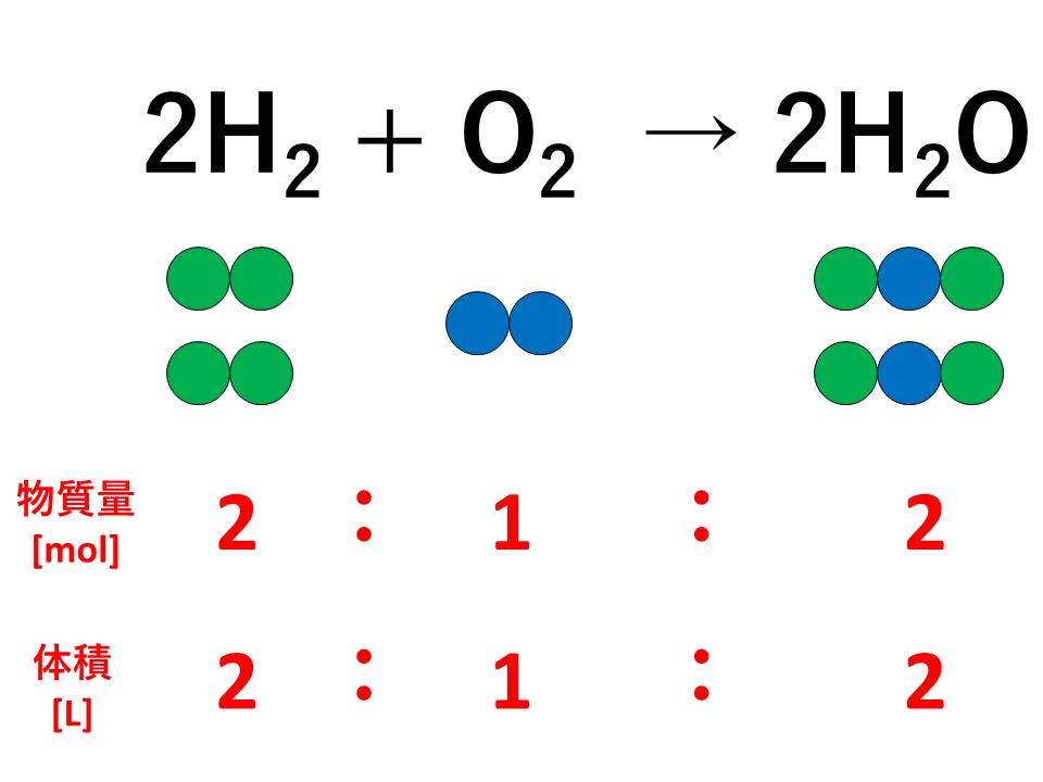 気体反応の法則の説明(水蒸気)