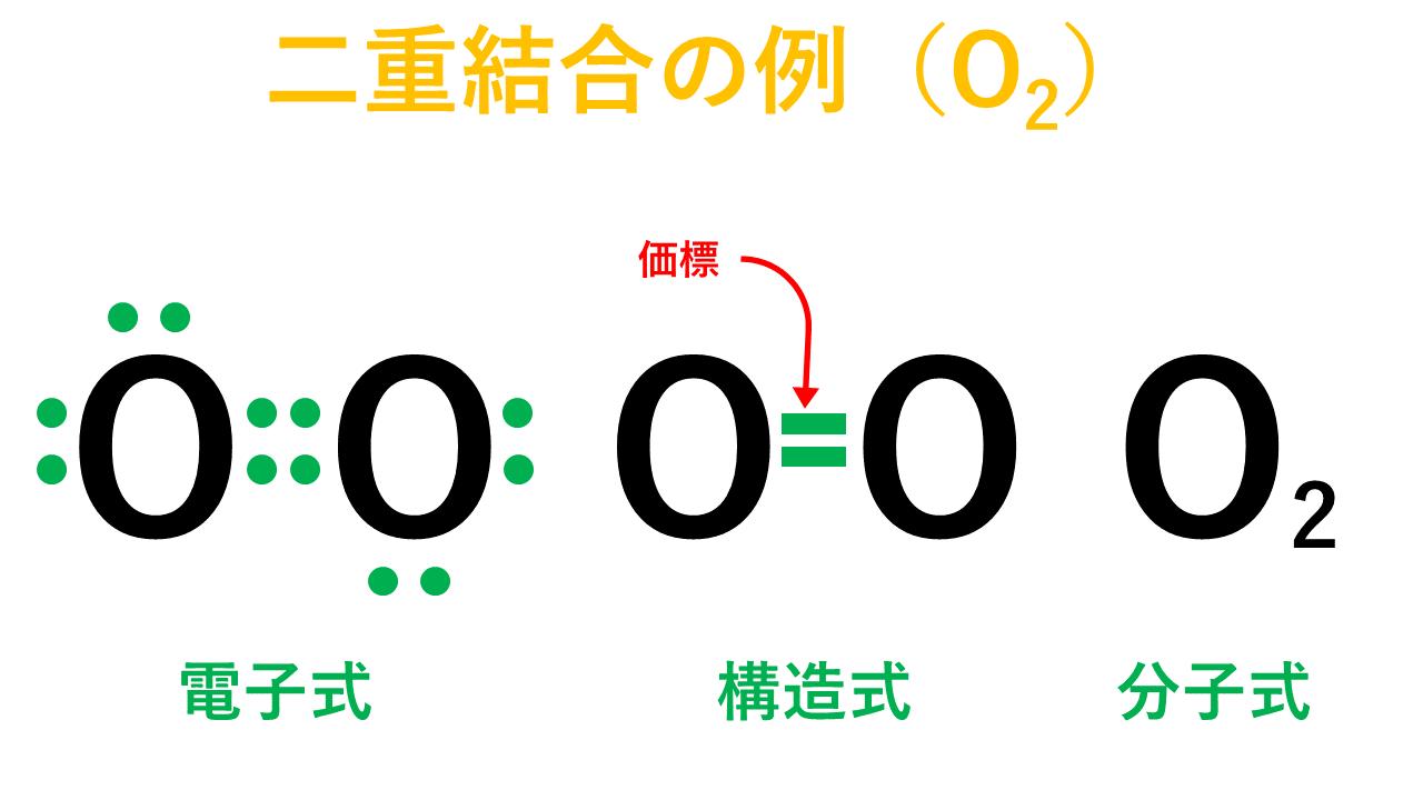 二重結合の例(酸素)