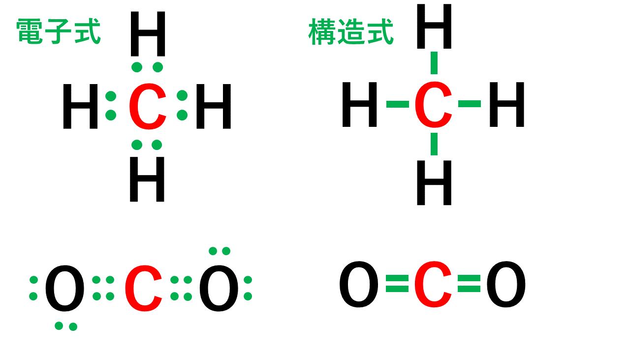 原子価の説明用(炭素)