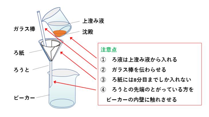 【図解】ろ過の仕方と実験の方法および注意点を動画付きで解説