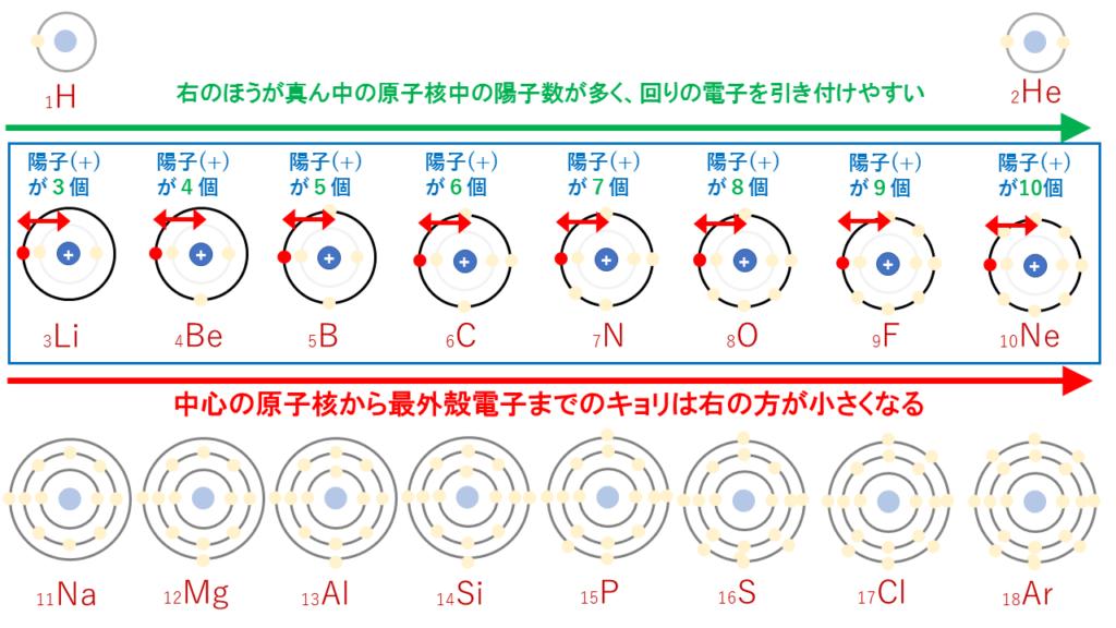 原子半径(横)