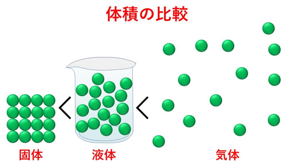 固体・液体・気体の体積比較